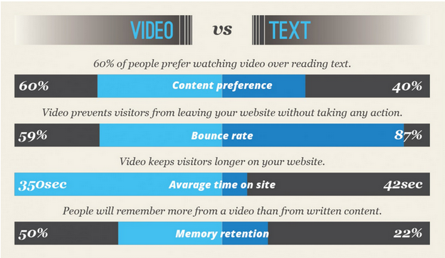 Video-increases-brand-engagment-website-conversions-roi-17-production