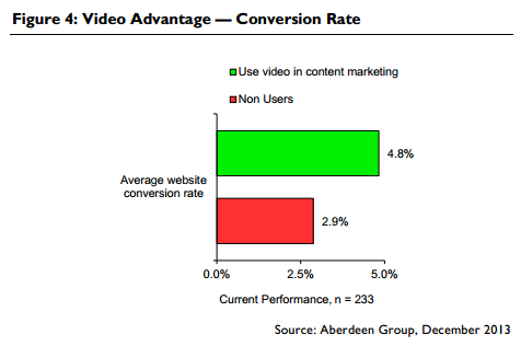 Video-increases-engagement-and-website-conversions