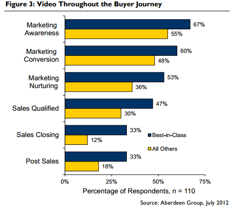 video-used-in-marketing-graph-of-the-sales-funnel-stages